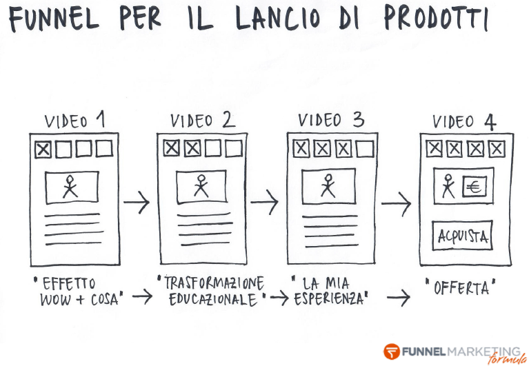 esercizi libro funnel marketing formula